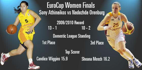 2010 EuroCup Women final poster: Candice Wiggins and Sheana Mosch © FIBA Europe