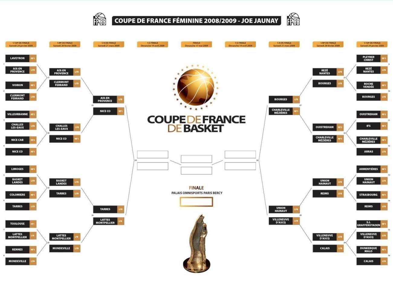 French Cup 2009 wall chart