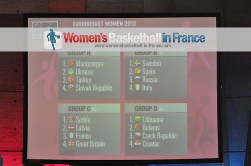 2013 EuroBasket Women draw