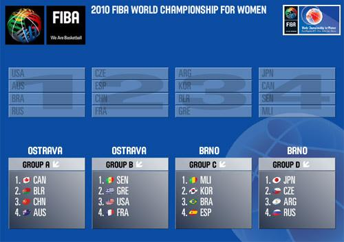 FIBA world Championship draw screen print © FIBA