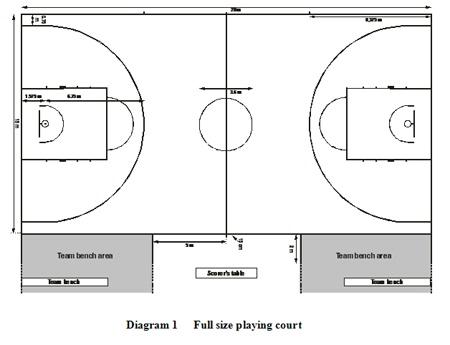 2010 Basketball - New court markings   © FIBA
